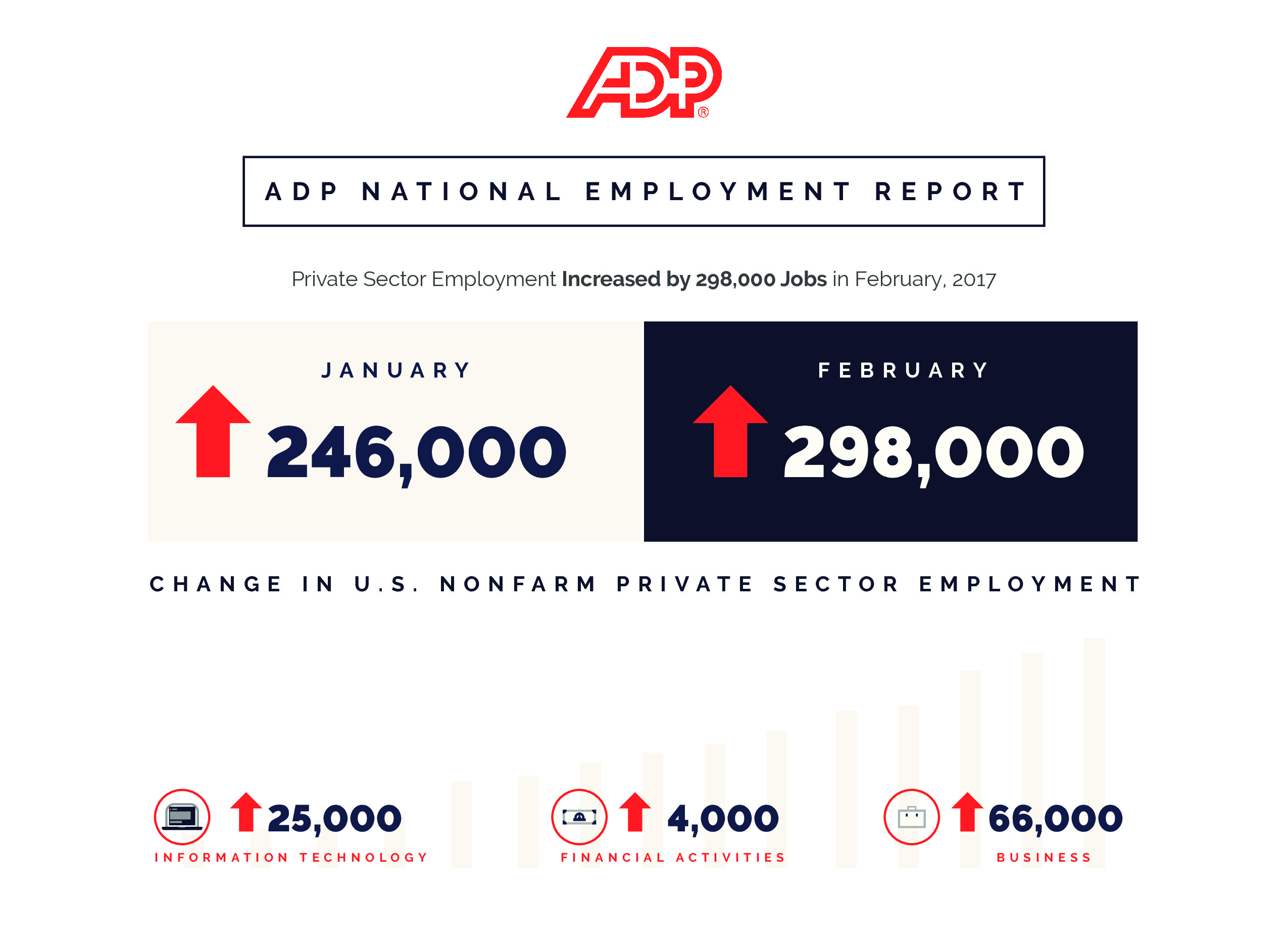 ADP National Employment Data Visual
